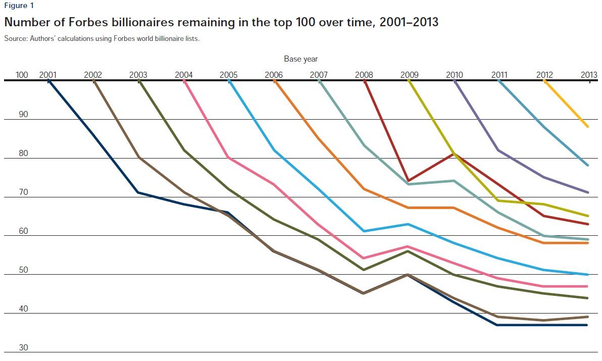 Pourcentages des milliardaires du classement Forbes restant dans le classement les années suivantes