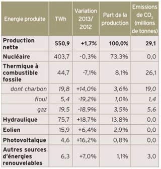 Production électrique France