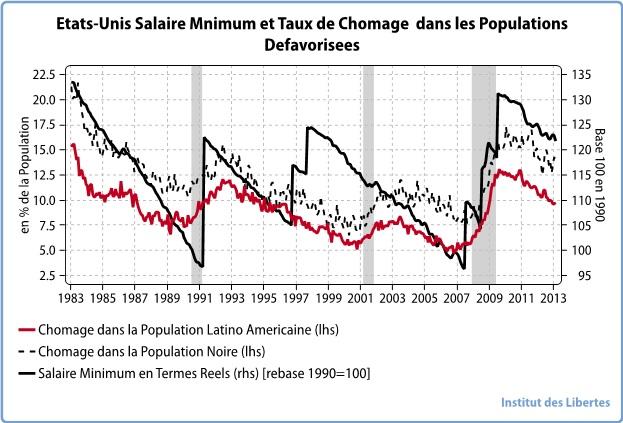 Salaire minimum et taux de chomage USA