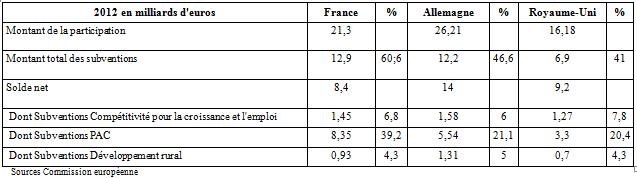 Subventions européennes