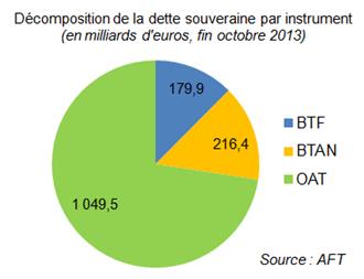 dette publique décomposition par instruments