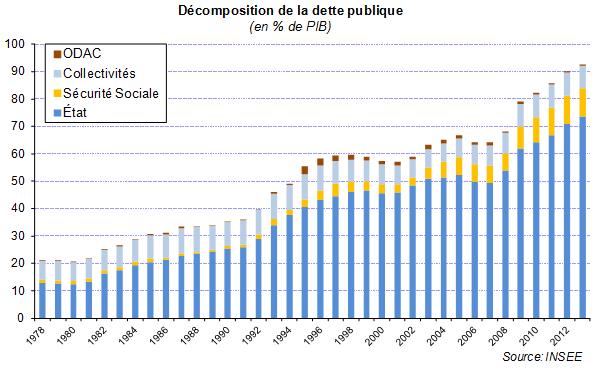 dette publique décomposition