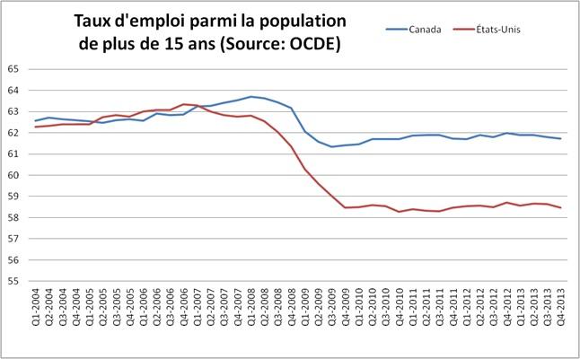taux d'emploi 15 ans USA
