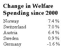 welfare-spending-the-frugal-five
