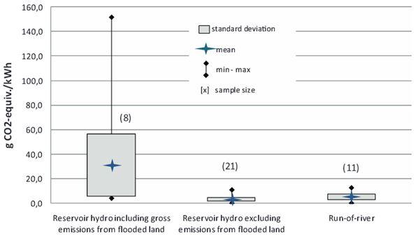 Bilan carbone hydroélectricité