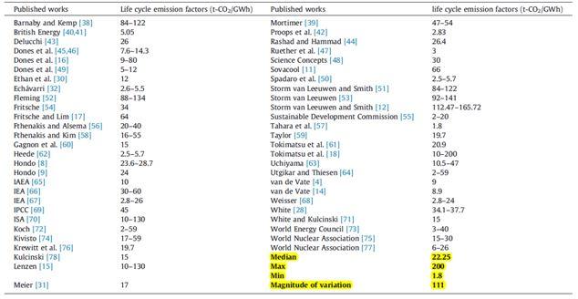 Bilan carbone nucléaire
