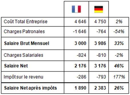 Salaire complet Allemagne France