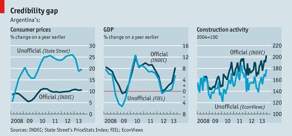 argentina credibility gap