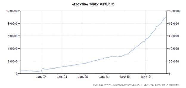 argentina m3