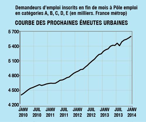 courbe_emeutes_janv_2014