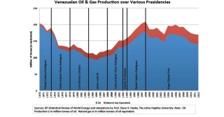 Effondrement de la production de pétrole au Venezuela