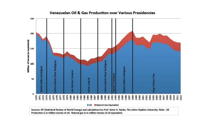 venezuelan_oil_and_gas_production