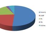 L'UMP est à 22,7%, le PS à 18,4%