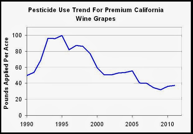 Grape Pesticide 1