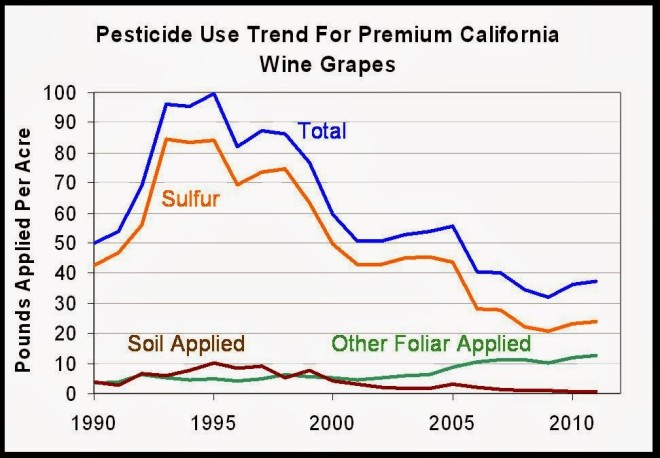 Grape Pesticides 2