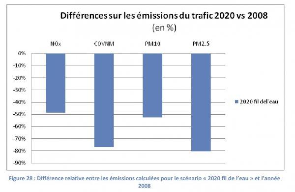 baisse_emissions_trafic_m