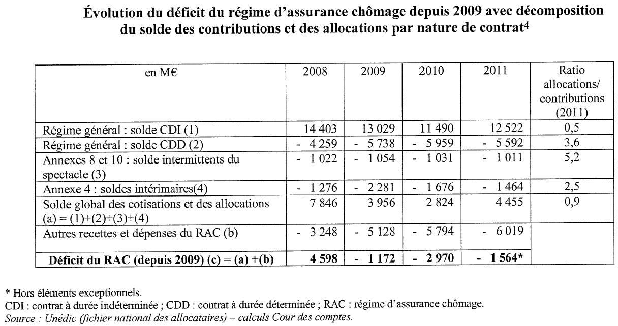 Assurance Chomage Une Reforme Sans Doute Limitee Contrepoints
