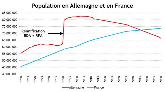 Population Allemagne France