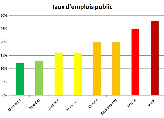 Tx d'emploi public