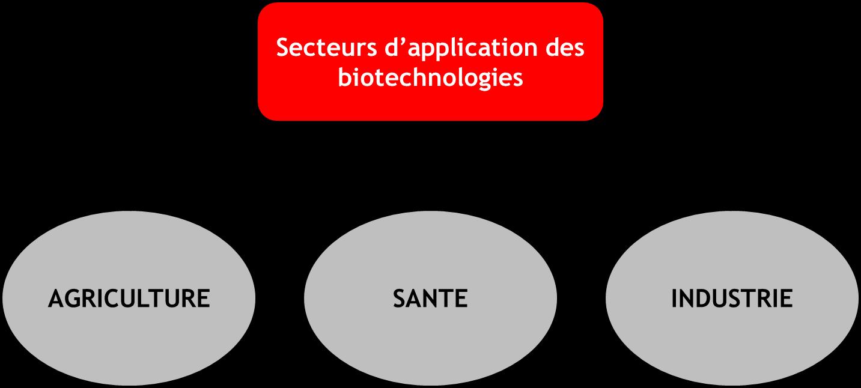 Les biotechnologies comme source de croissance à l'avenir ...