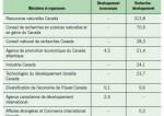 Les sables bitumineux du Canada sont-ils subventionnés ?