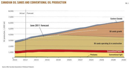 Canadian Oil production