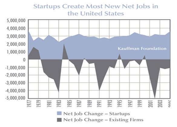 création d'emplois