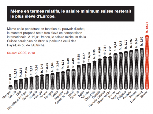 salaire minimum suisse
