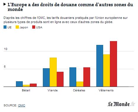 Europe des droits de douane
