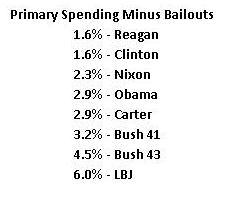 pres-spending-2013-primary-minus-bailouts