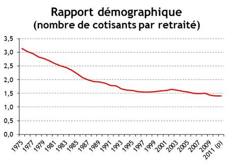 rapport démographique