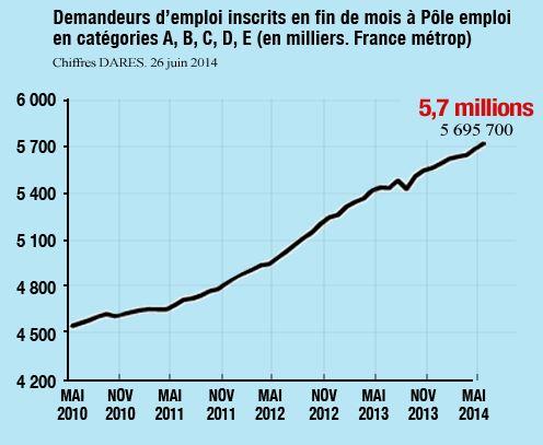 Chomage France