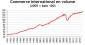 Depuis 20 ans, le commerce international ne cesse d'exploser
