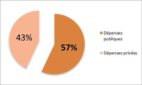 Dépenses publiques-privées 2013 (Crédits : Sylvain Jutteau, tous droits réservés)