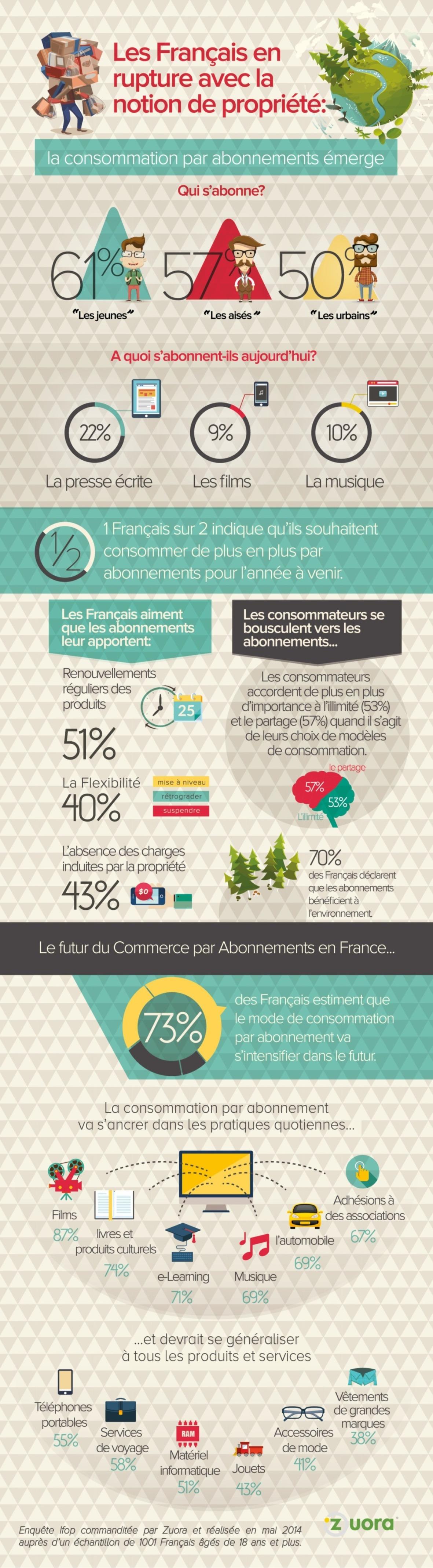 Infographie sur la consommation par abonnements (Crédits Zuora-Ifop, tous droits réservés)