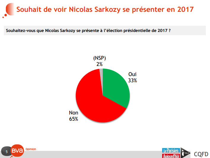 Nicolas Sarkozy candidat en 2017 (Crédits BVA tous droits réservés)