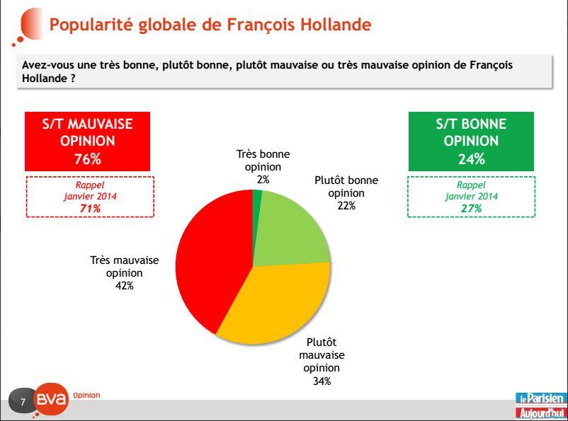 Popularité François Holande (Crédit BVA, tous droits réservés)