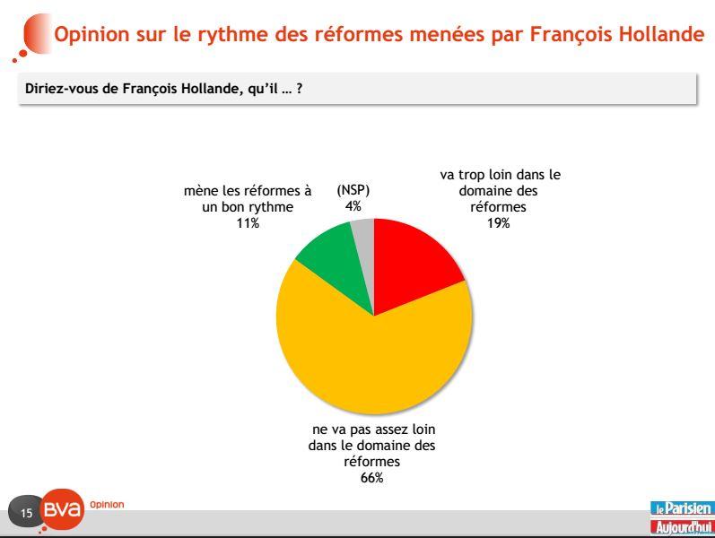 Réformes François Hollande (Crédits BVA, tous droits réservés)