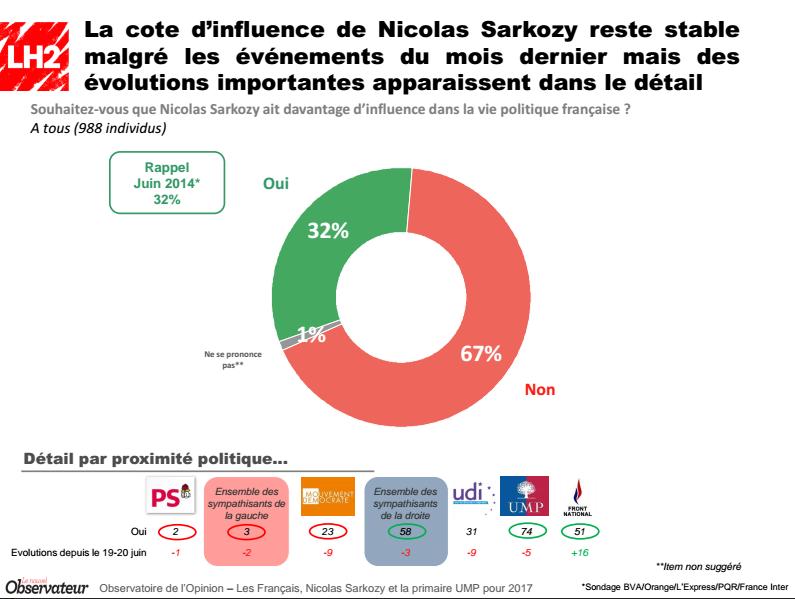 Sondage Nicolas Sarkozy (Crédits LH2-Le Nouvel Observateur, tous droits réservés)