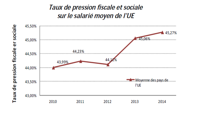 Taux de pression fiscale & sociale