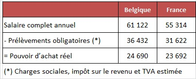 salaire complet