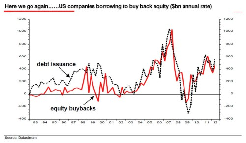 stock-buybacks-vs-debt-issuance