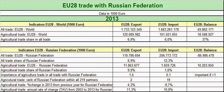 Echanges commerciaux entre l'UE28 et la Russie (Crédits : Open Europe, tous droits réservés)