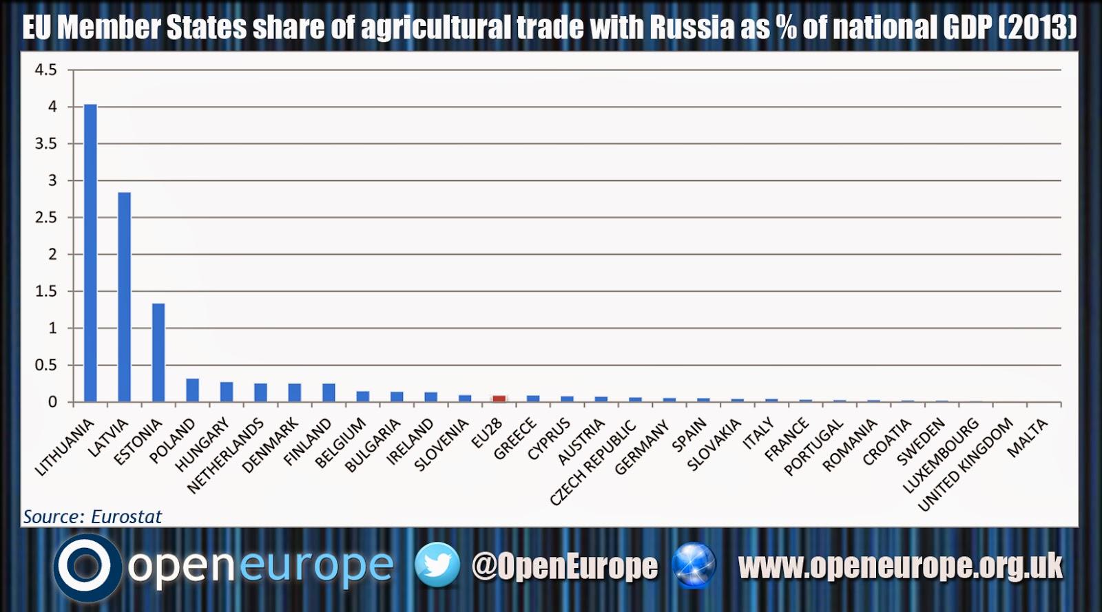 Exportations agricoles vers la Russie en pourcentage du PIB européen (Crédits Open Europe, tous droits réservés)