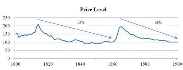LVMI_déflation
