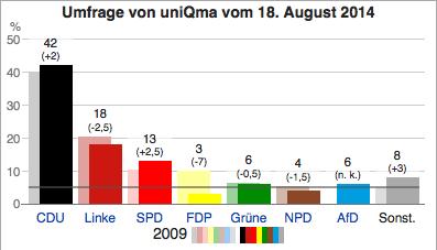 Sondage-du-18-août-2014-Saxe-Landtagswahl