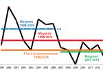 Immobilier : le marché locatif tendu