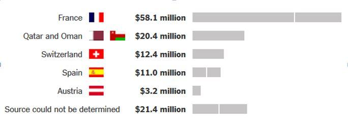 rançons payées aux ravisseurs entre 2008 et Juillet 2014