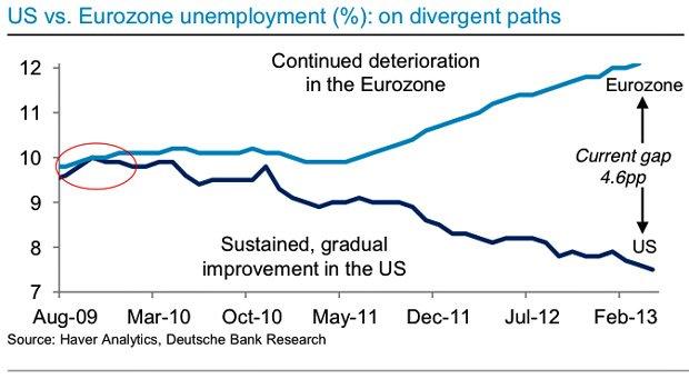 Taux de chômage US vs Europe