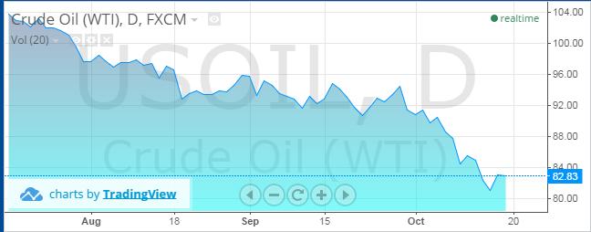 cours-du-pétrole-2014